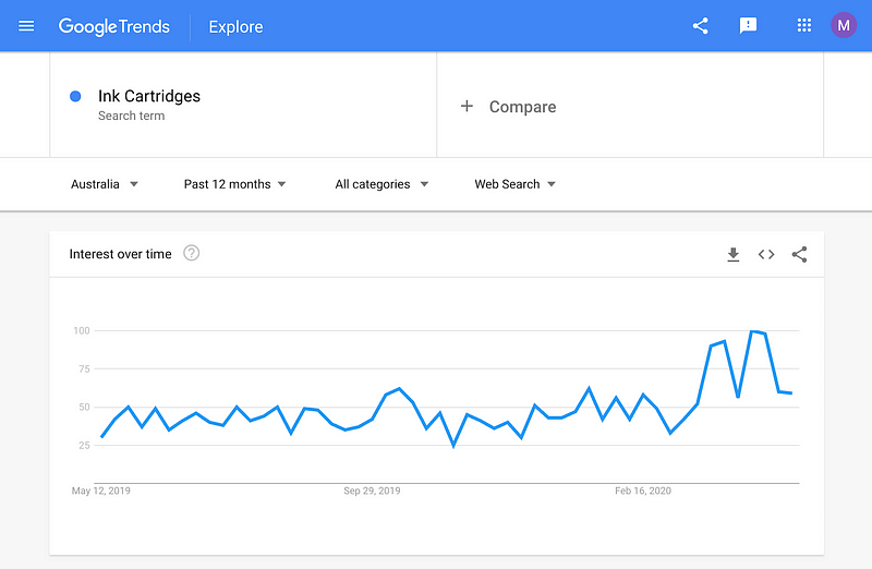 Ink Cartridges Google Trends