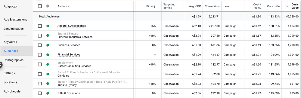 Table Of In-Market Audiences With Bid Adjustments