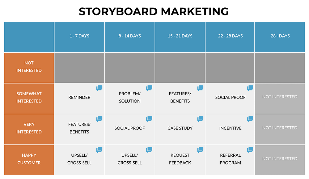 Storyboard Remarketing Graphic