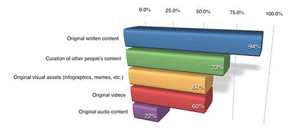Social Media Examiner report: Types of content graph