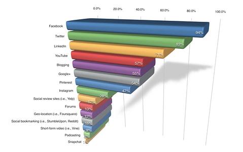 Social Media Examiner report: Most popular social networks
