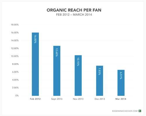 Organic fan reach March 2014