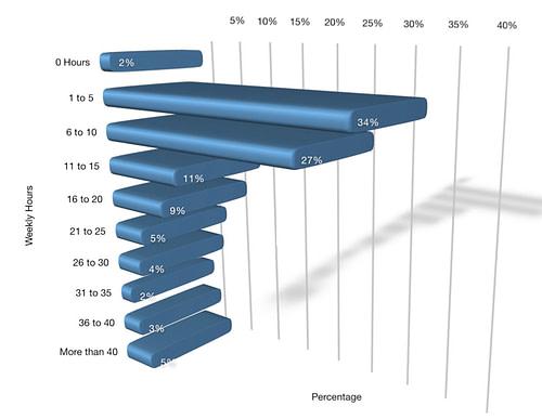Social Media Examiner report: Time spent on social media