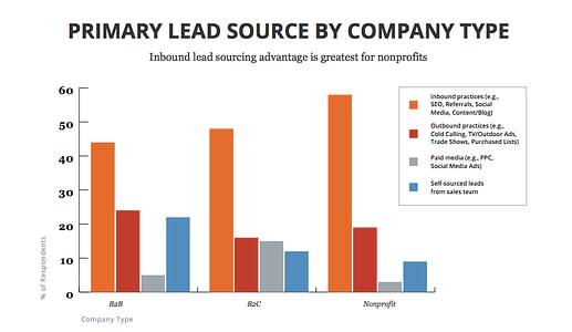 Primary lead source inbound