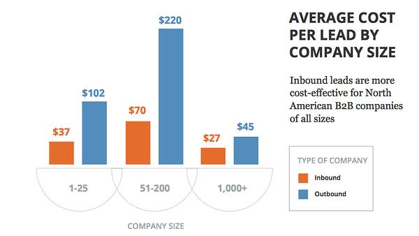 Cost per lead by company size