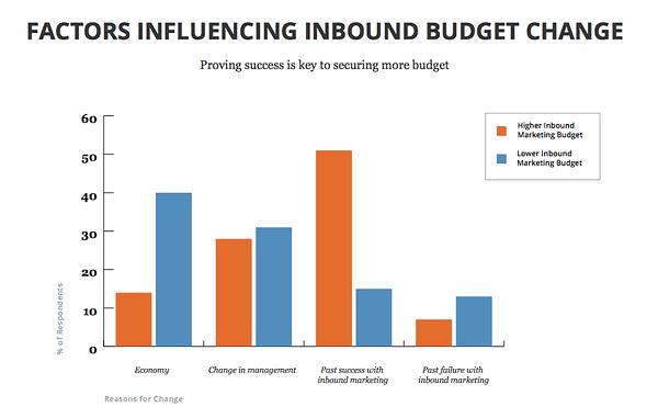 Factors influencing inbound budget graph