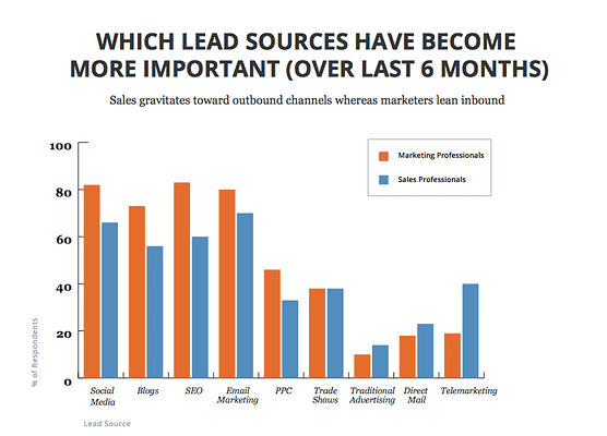 Lead sources sales and marketing