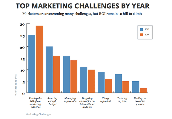 Top marketing challenges graph