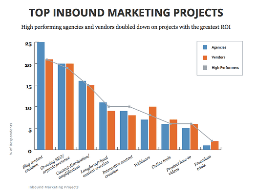Top Inbound Projects graph
