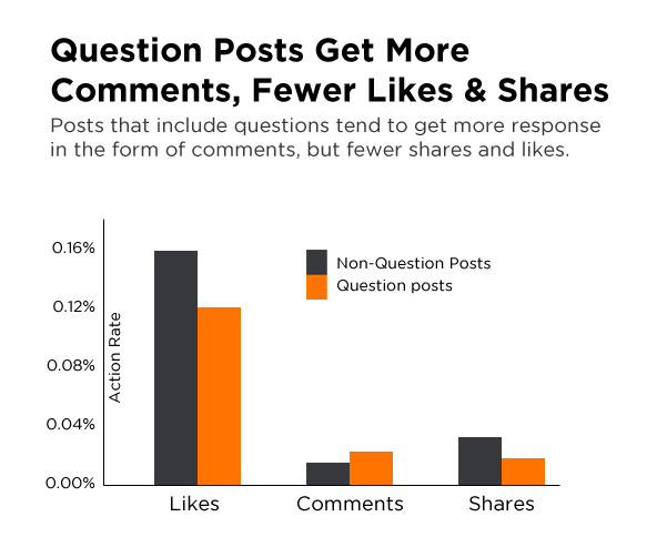 Hubspot Facebook Question Stats