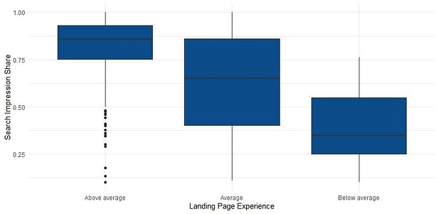 Landing Page Experience & Search Impression Share
