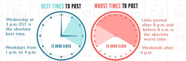 Open Forum Facebook Best Times Data