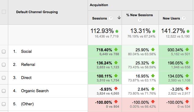 Google Analytics benchmarking report traffic