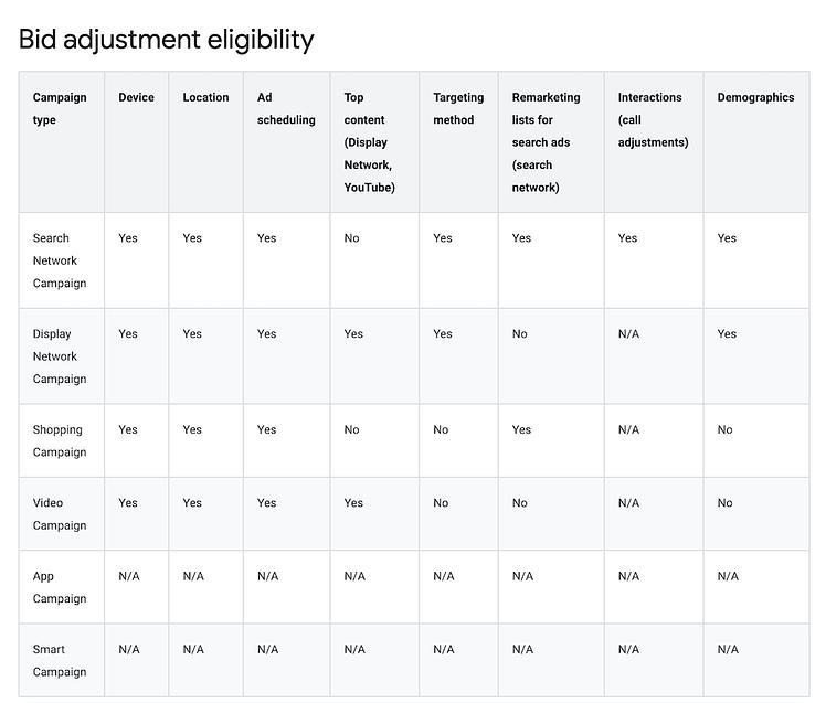 Google Ads Bid Adjustment Eligibility