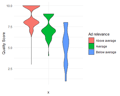 Quality Score & Ad Relevance