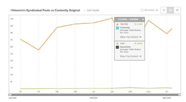 Contently Graph: Original content gets 100x more shares