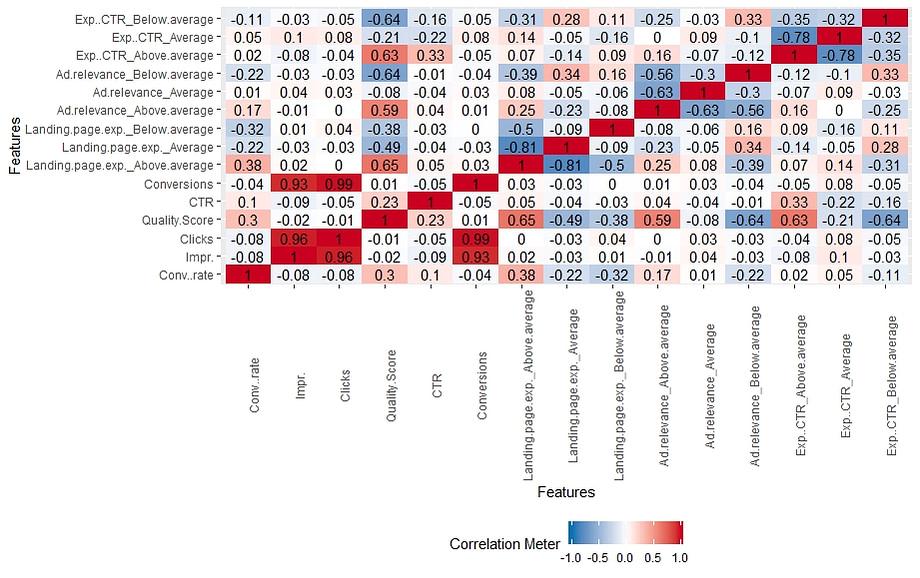 LPE Correlation Plot Graph
